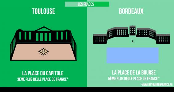 info-places