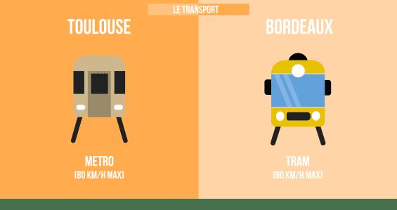 info-transport